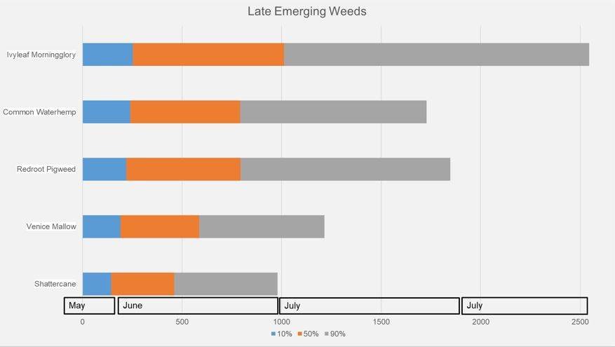 emerging weeds based on growing degree days