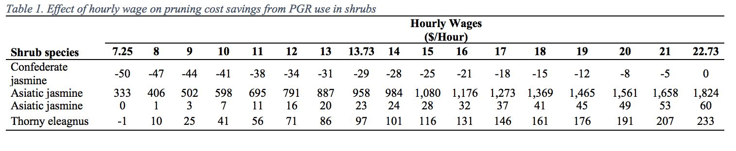 Table 1. Effect of hourly wage on pruning cost savings from PGR use in shrubs