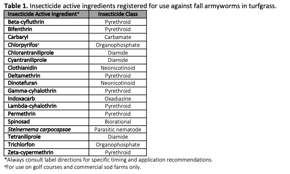 Insecticide active ingredients registered for use against fall armyworms in turfgrass.
